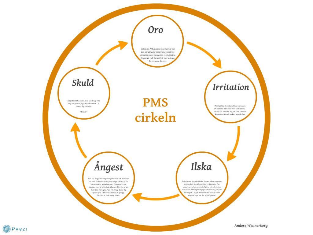PMS-cirkeln-av-Anders-Wennerberg
